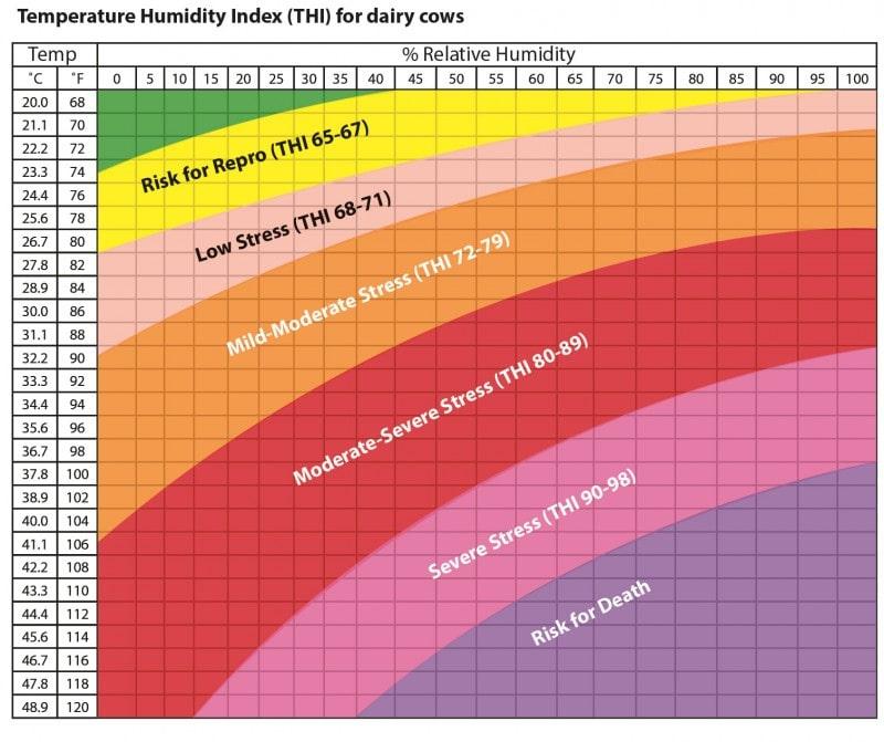 Temperaturno vlažnostni indeks